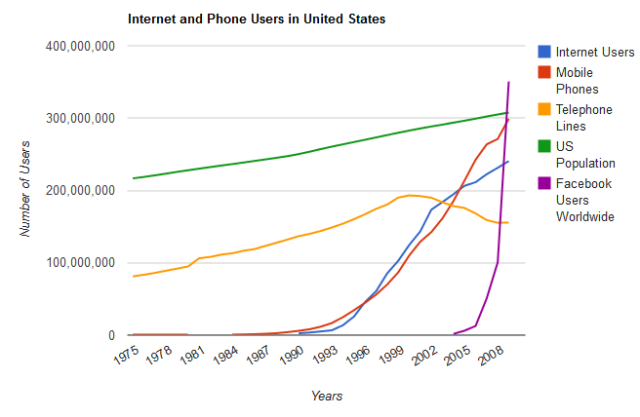 Internet and phone users Did Facebook and Google Just Kill Off the Phone Company-
